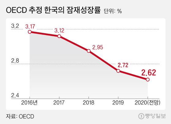 OECD 韓잠재성장률 0.45%P 내려 회원국 중 세번째 낙폭