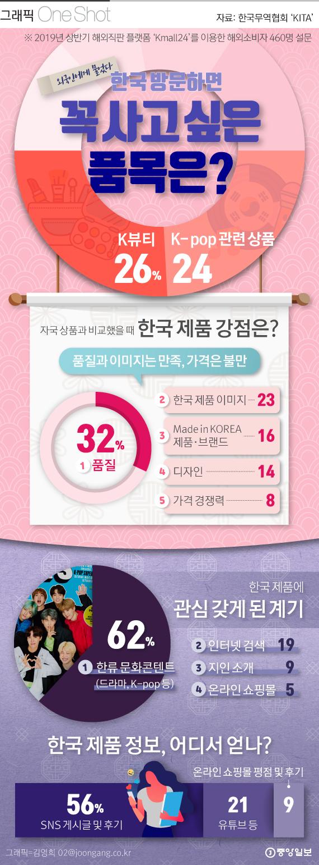외국인, 한국오면 가장 사고싶다 'K뷰티' 제품.