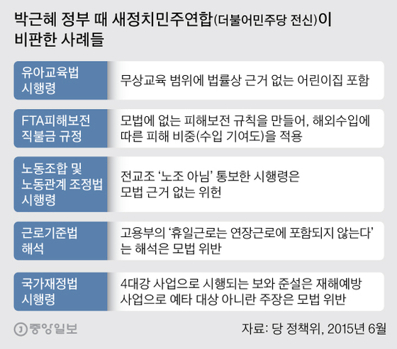 박근혜 정부 때 새정치민주연합(더불어민주당 전신)이 비판한 사례들. 그래픽=박경민 기자 minn@joongang.co.kr
