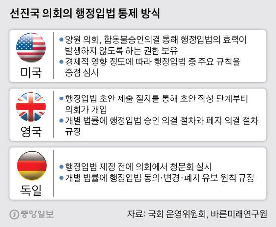 선진국 의회의 행정입법 통제 방식. 그래픽=박경민 기자 minn@joongang.co.kr