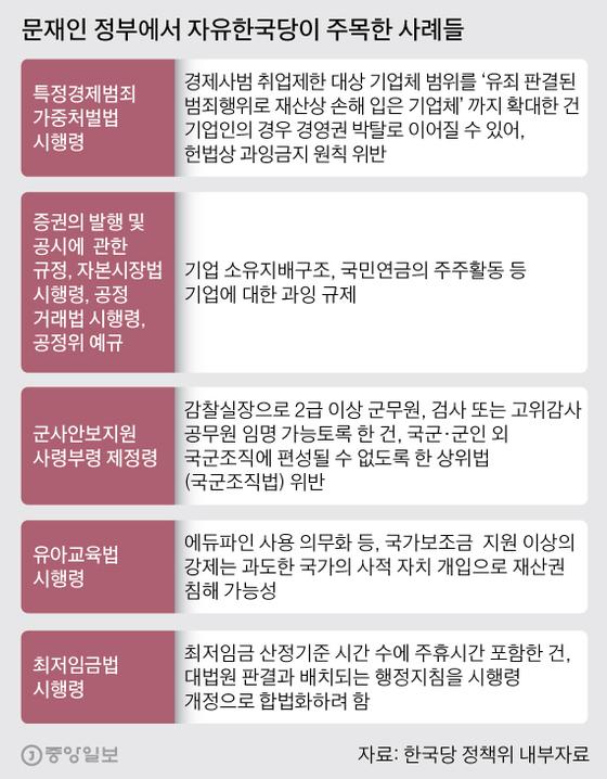 문재인 정부에서 자유한국당이 주목한 사례들. 그래픽=박경민 기자 minn@joongang.co.kr