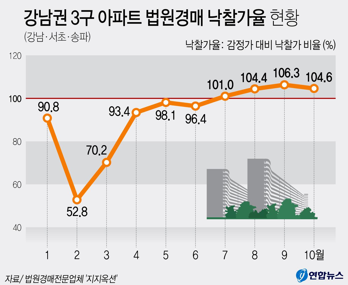 강남권 3구 아파트 법원경매 낙찰가율 현황. [연합뉴스]