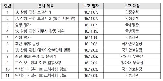 군인권센터가 4일 2016년 11~12월 군 기무사가 작성한 보고 문건 목록을 공개했다. [군인권센터]