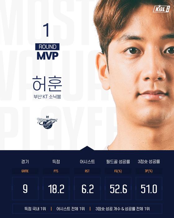 허재 아들인 허훈이 프로농구 첫 라운드 MVP에 뽑혔다. [사진 KBL]