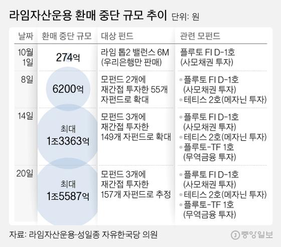라임자산운용 환매 중단 규모 추이. 그래픽=김영희 02@joongang.co.kr