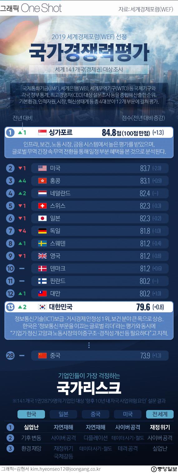 한국 국가경쟁력 141개국 중 13위.