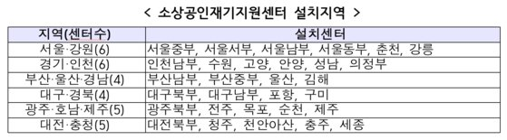 폐업시 최대 200만원 철거비용 지원...소상공인재기지원센터 전국 30곳 개소