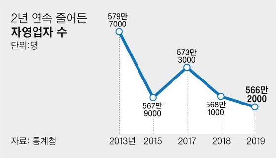靑 자랑한 고용원 있는 자영업자 11만명 ↓…외환위기후 최대
