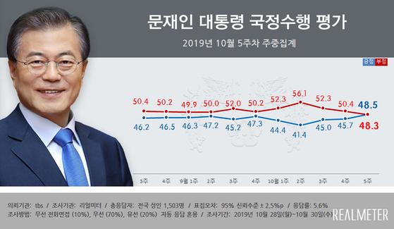 리얼미터가 집계한10월 5주차 문재인 대통령 국정수행 평가 여론조사 결과. 10월 2주차 이후 긍정 평가가 3주 연속 상승한 게 눈에 띈다. [사진 리얼미터]