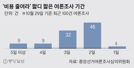 '비용 줄여라' 짧디 짧은 여론조사 기간. 그래픽=박경민 기자 minn@joongang.co.kr