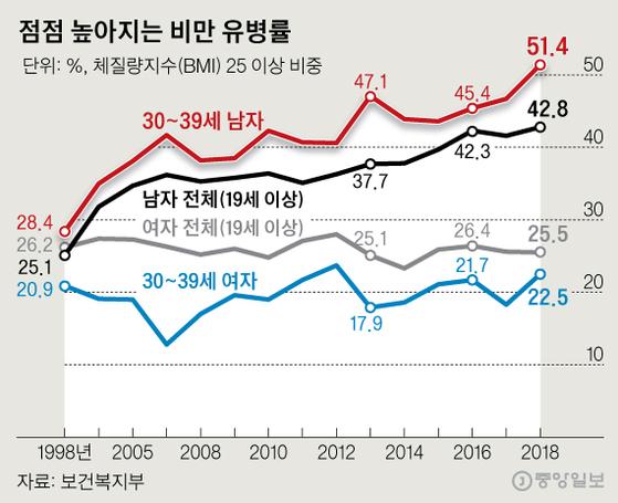 점점 높아지는 비만 유병률. 그래픽=신재민 기자 shin.jaemin@joongang.co.kr