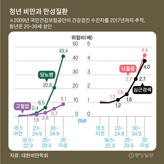 청년 비만과 만성질환. 그래픽=김영옥 기자 yesok@joongang.co.kr