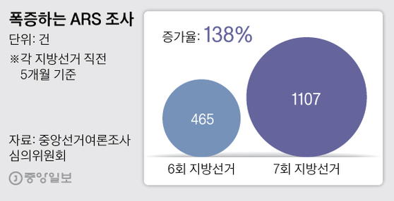 폭증하는 ARS 조사. 그래픽=박경민 기자 minn@joongang.co.kr