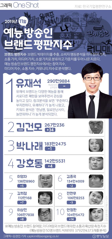 예능방송인 평판 지수 11월.