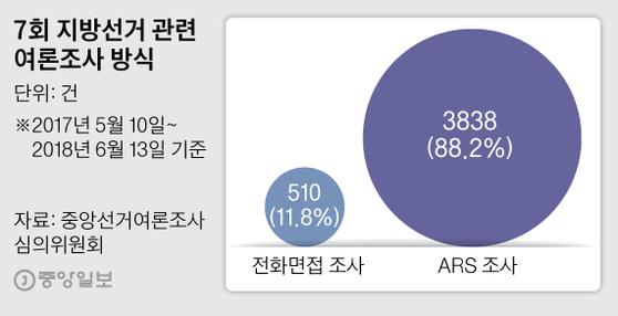 7차 지방선거 관련 여론조사 방식. 그래픽=박경민 기자 minn@joongang.co.kr
