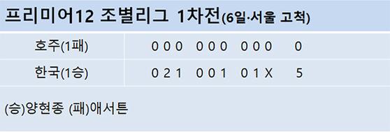 프리미어12 조별리그 1차전(6일·서울 고척)