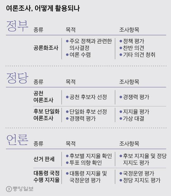 여론조사, 어떻게 활용되나. 그래픽=박경민 기자 minn@joongang.co.kr