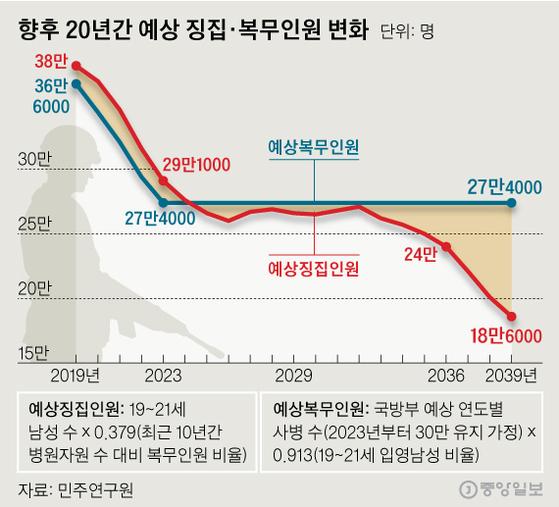 향후 20년간 예상 징집·복무인원 변화. 그래픽=신재민 기자