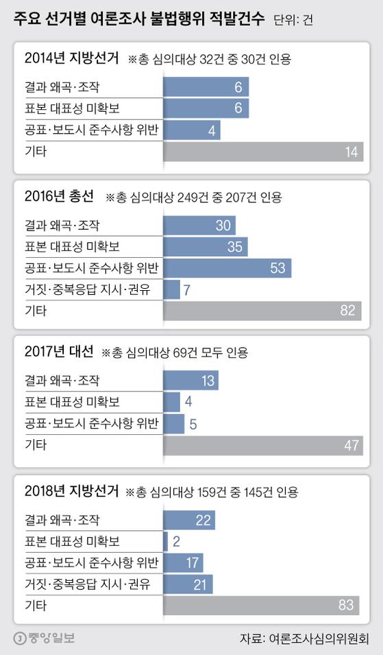 주요 선거별 여론조사 불법행위 적발건수. 그래픽=박경민 기자 minn@joongang.co.kr
