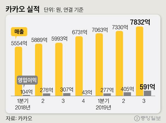 어른사자 된 라이언…영업익 93% 뛴 카카오, 네이버와 맞짱