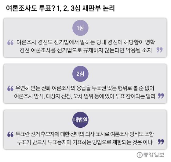 여론조사도 투표? 1, 2, 3심 재판부 논리. 그래픽=박경민 기자 minn@joongang.co.kr