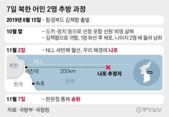 7일 북한 어민 2명 추방 과정. 그래픽=김영옥 기자 yesok@joongang.co.kr