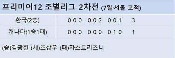 프리미어12 조별리그 2차전 (7일·서울 고척)