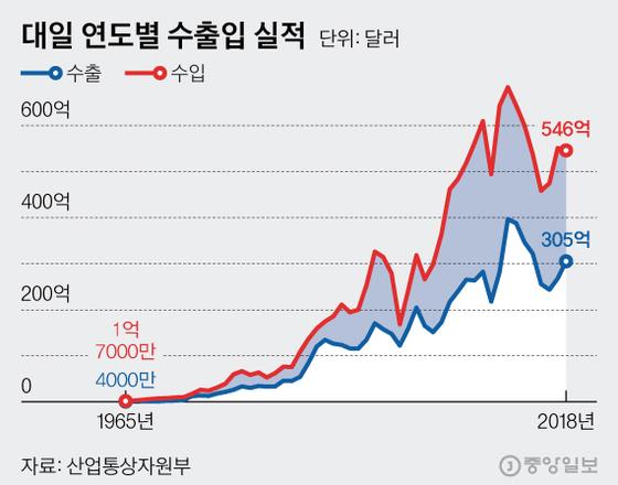 대일 연도별 수출입 실적. 그래픽=김현서 kim.hyeonseo12@joongang.co.kr
