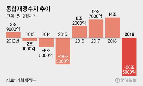 통합재정수지 추이. 그래픽=김영옥 기자 yesok@joongang.co.kr
