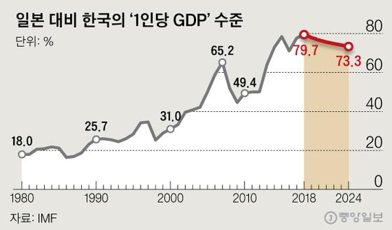 2019년 이후는 IMF의 예측치. 그래픽=신재민 기자 shin.jaemin@joongang.co.kr