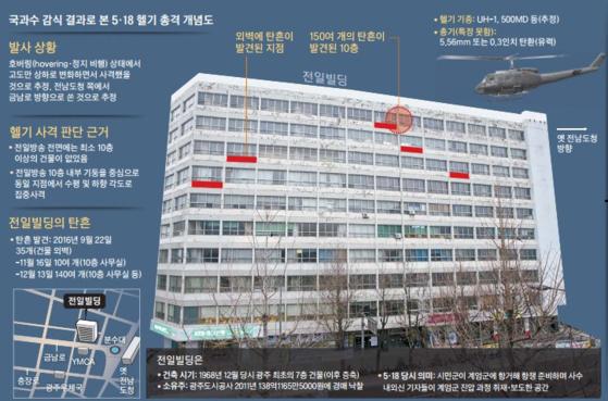 국과수 조사 결과로 본 5·18 당시 전일빌딩에 대한 헬기 총격 개념도. [중앙포토]