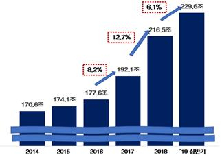 연도별 코스피 상장사의 재고자산 증가 추이. [자료 한국경제연구원]