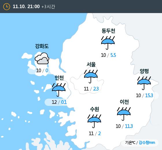 2019년 11월 10일 21시 수도권 날씨