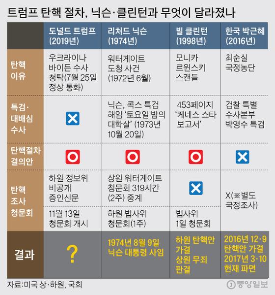 트럼프 탄핵 절차, 닉슨·클린턴과 무엇이 달라졌나. 그래픽=김주원 기자 zoom@joongang.co.kr