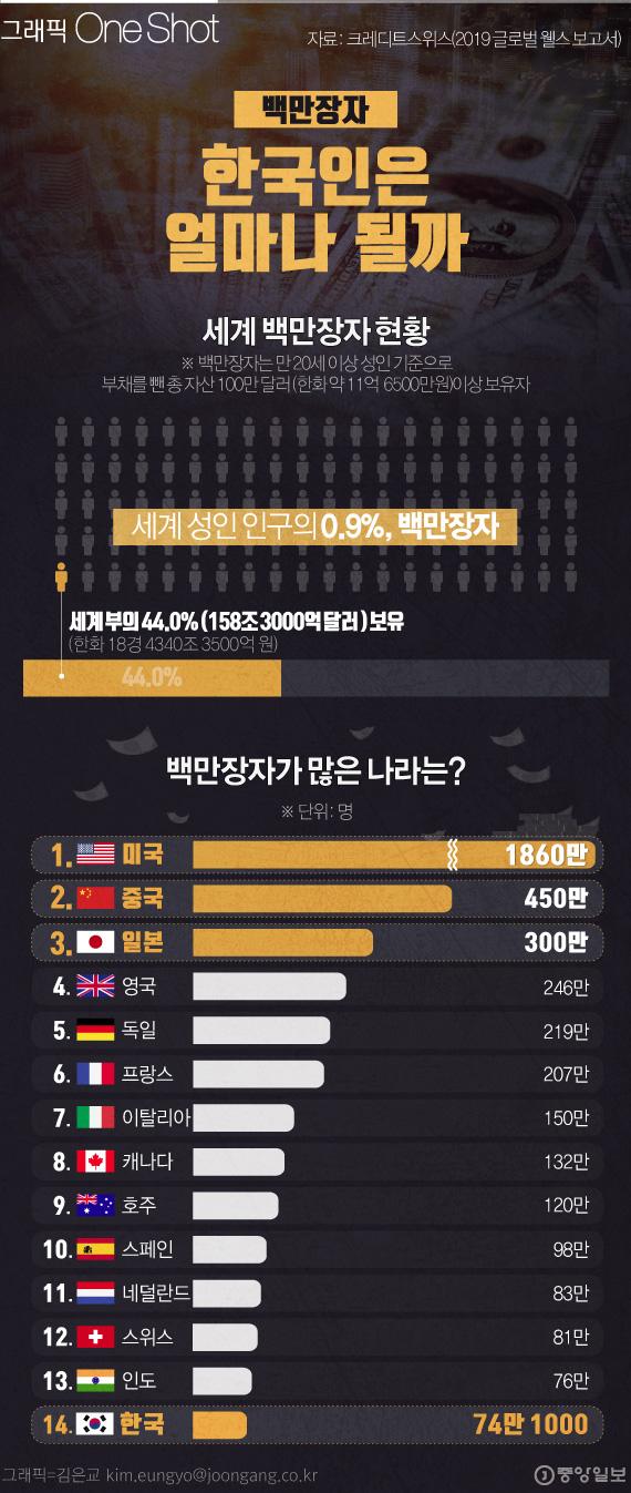 세계 백만장 4700만...한국은 얼마나 있을까