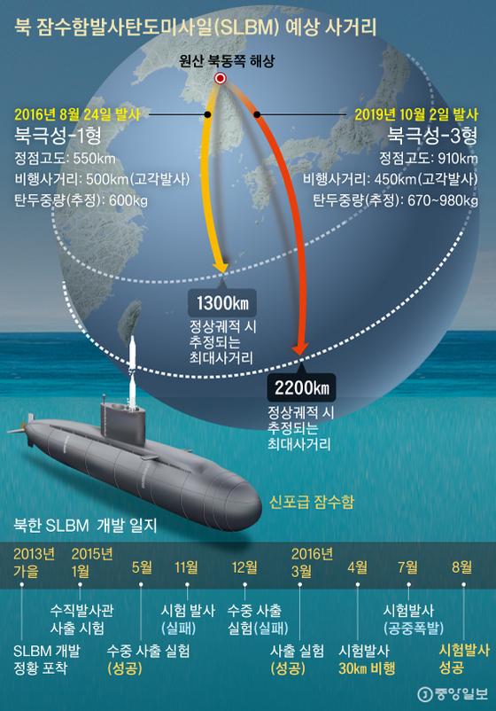 북 잠수함발사탄도미사일(SLBM) 예상 사거리. 그래픽=박경민 기자 minn@joongang.co.kr