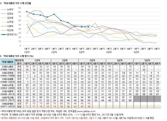 한국 갤럽의 대통령 지지율 추이