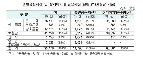 자료: 금감원