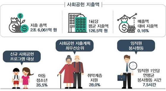 2018년 기업의 사회적 가치 실태조사 결과. [자료 전국경제인연합회]