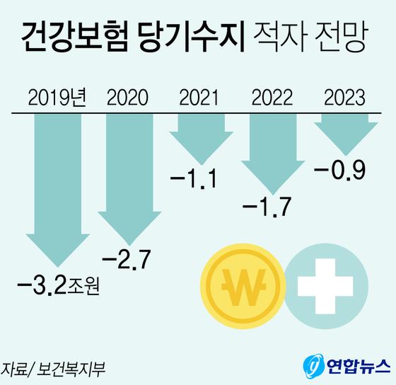 건강보험 당기수익 적자 전망. [연합뉴스]