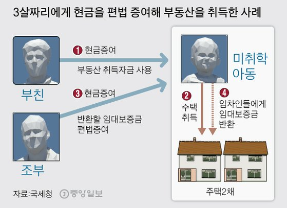 3살짜리에게 현금을 편법 증여해 부동산을 취득한 사례. 그래픽=김주원 기자 zoom@joongang.co.kr