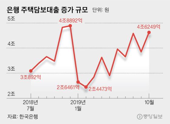 은행 주택담보대출 증가 규모. 그래픽=김영옥 기자 yesok@joongang.co.kr