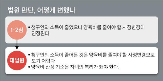 법원 판단, 어떻게 변했나. 그래픽=김영옥 기자 yesok@joongang.co.kr