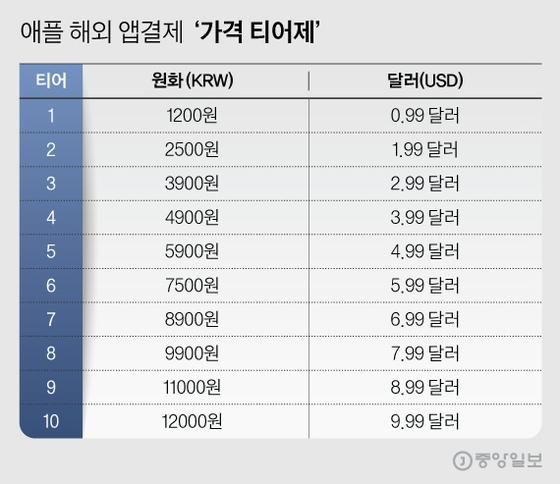 애플 해외 앱결제 '가격 티어제'. 그래픽=김현서 kim.hyeonseo12@joongang.co.kr