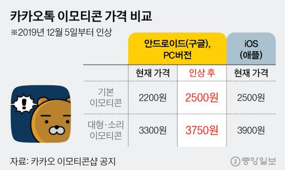 카카오톡 이모티콘 가격 비교. 그래픽=김현서 kim.hyeonseo12@joongang.co.kr