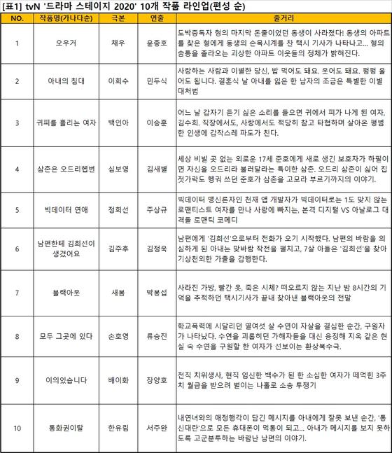 드라마 스테이지 2020 / tvN