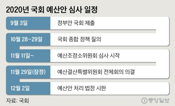 2020년 국회 예산안 심사 일정. 그래픽=심정보 shim.jeongbo@joongang.co.kr