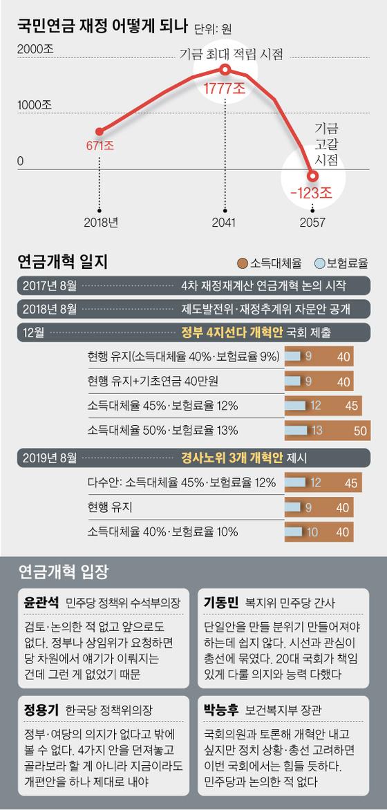 국민연금 재정 어떻게 되나, 국민연금 개혁 일지. 그래픽=김영옥 기자 yesok@joongang.co.kr