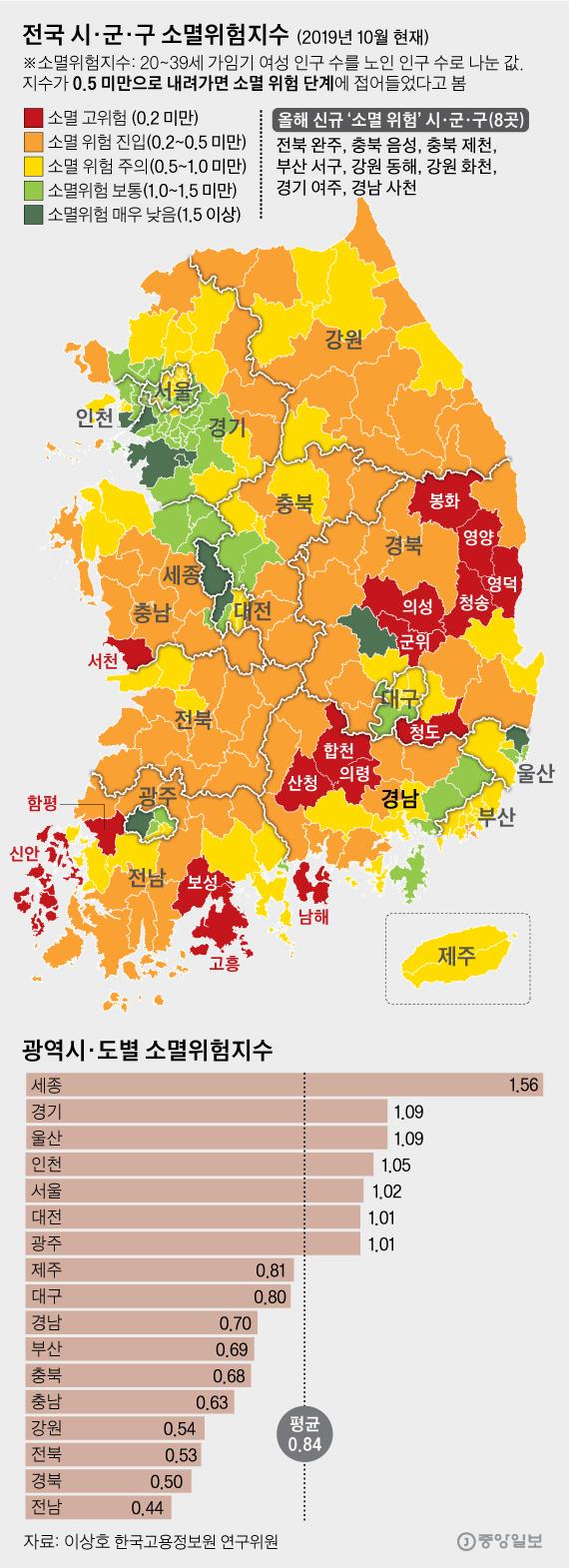 전국 시·군·구 소멸위험지수. 그래픽=김영옥 기자 yesok@joongang.co.kr