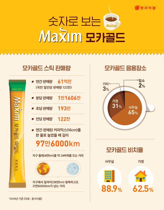1989년 탄생한 맥심 모카 골드는 동서식품 매출의 절반을 책임지는 메가 히트 제품이다. [자료 동서식품]